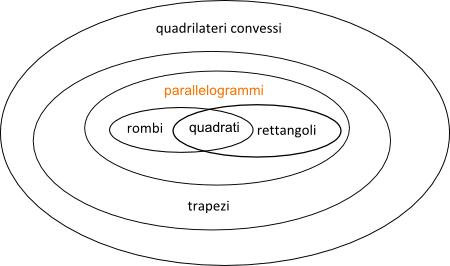 Insieme Quadrilateri