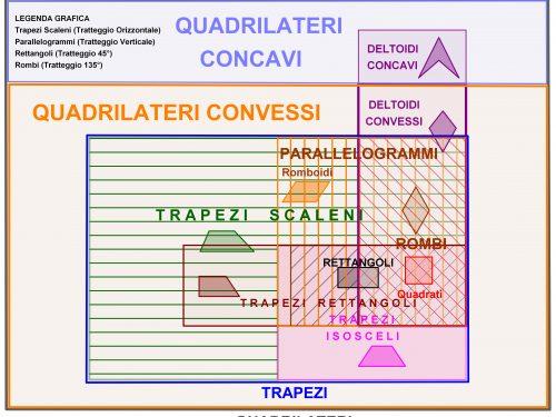 Insieme dei Quadrilateri – Diagramma di Base e Diagramma Avanzato