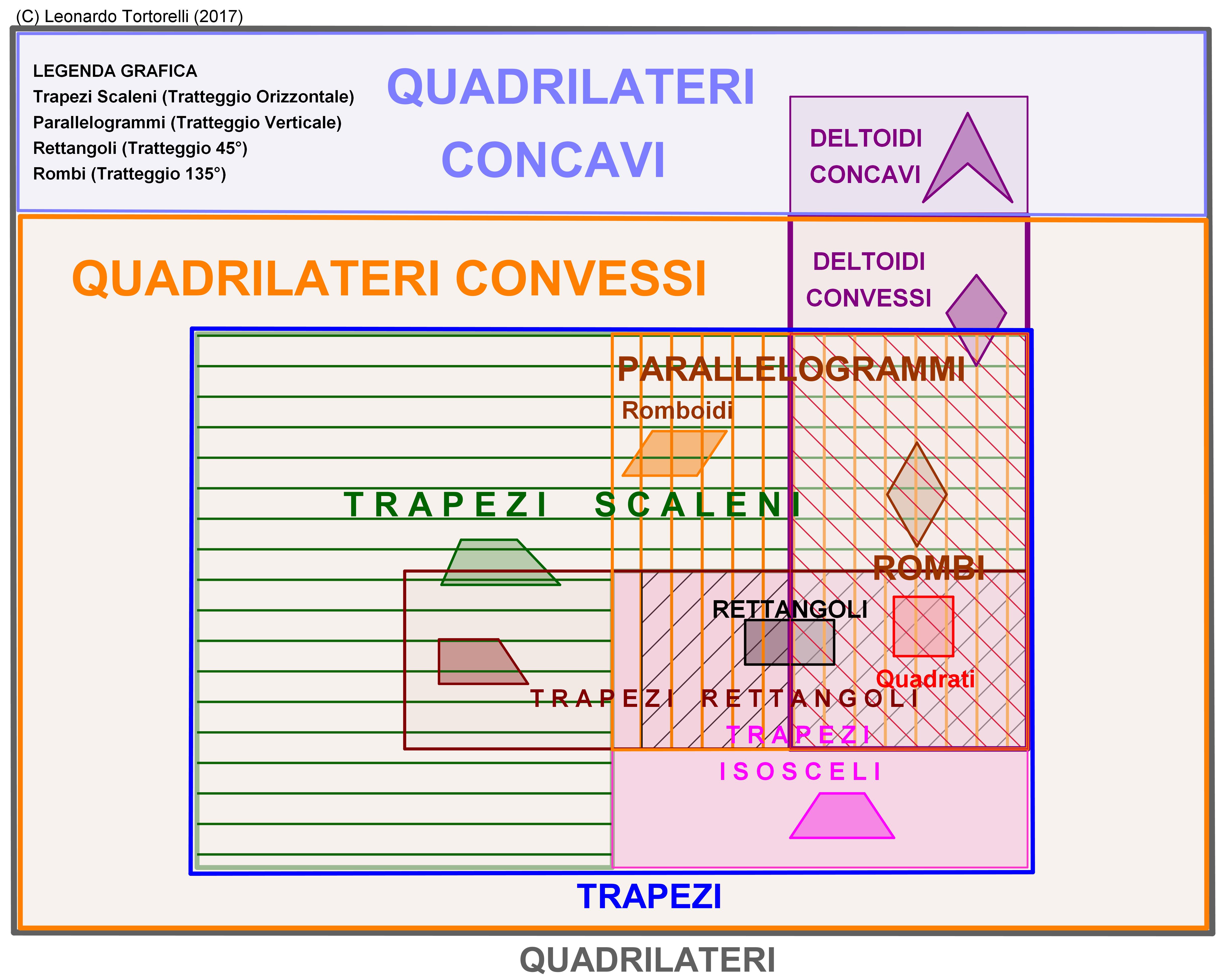 Mondo Quadrilatero 3°TNG