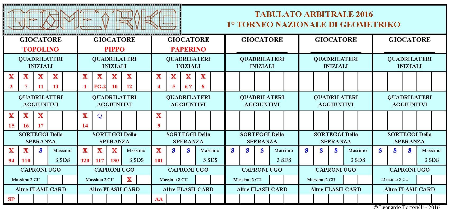 Modello Referto Arbitrale Torneo di Geometriko